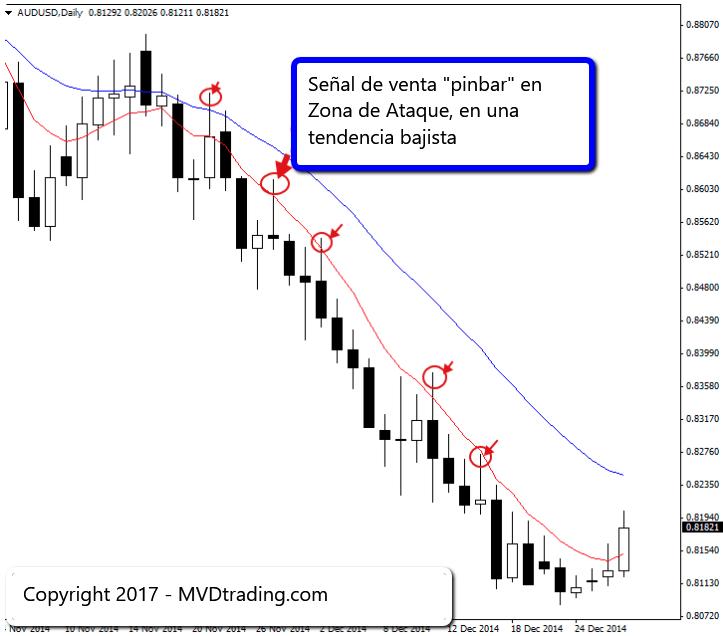 Trading de Forex 1