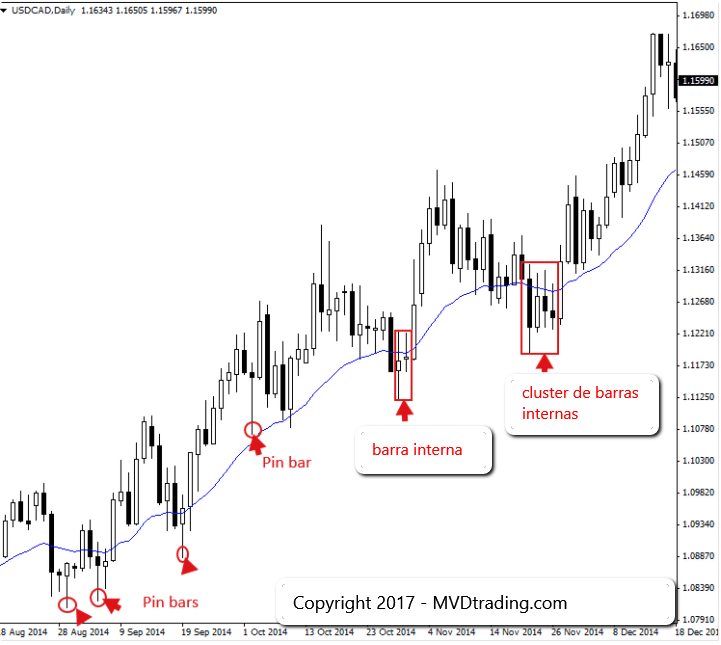Trading de Forex 3