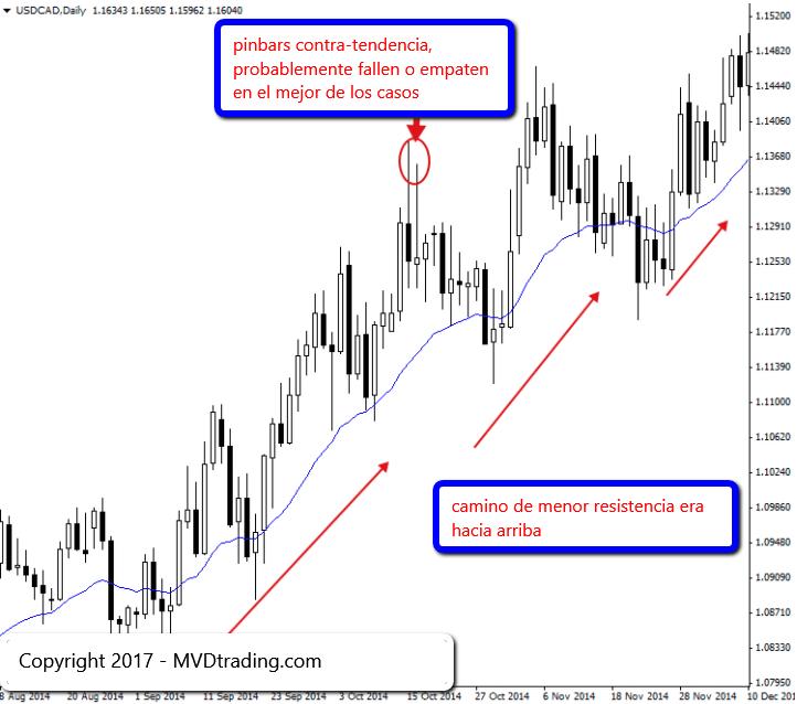 Trading de Forex 4