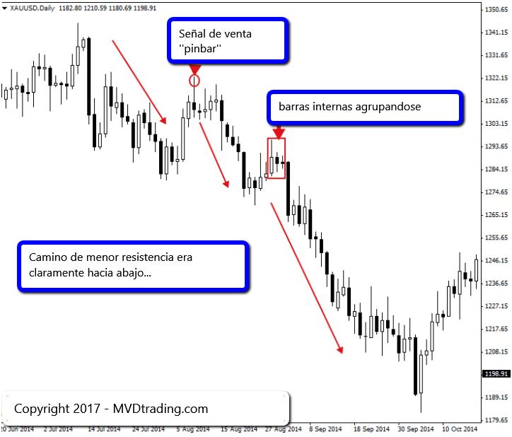 Trading de Forex 5