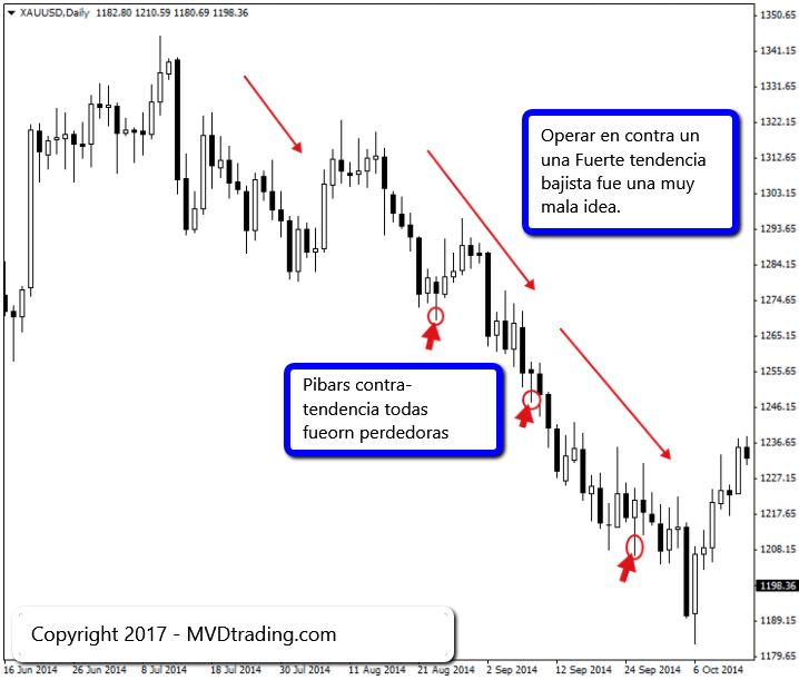 Trading de Forex 6
