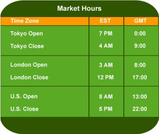 mejores horarios para el trading