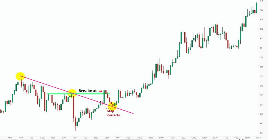 gráfica 2 bolsa geometría de mercado