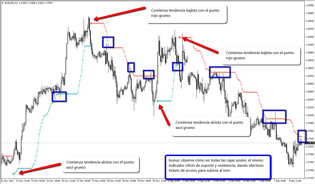 operar la tendencia bolsa y trading