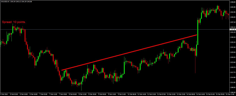 xauusd-h1-trendiline