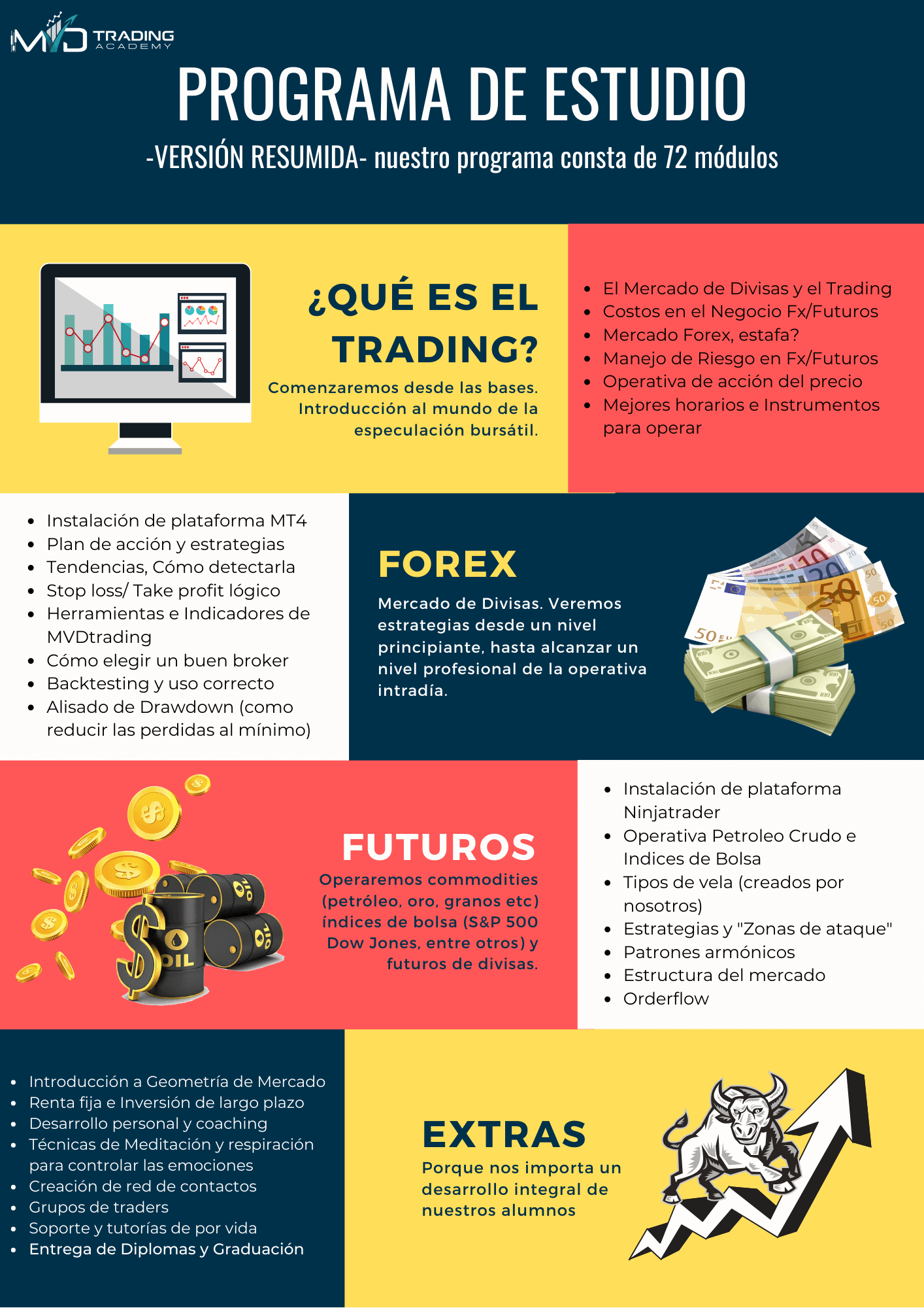 Programa curso de trading